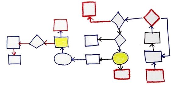 Diagrames de flux