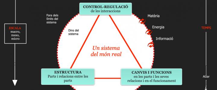 Definición de modelo teórico
