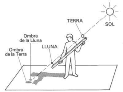 Els eclipsis, de Sol i de Lluna