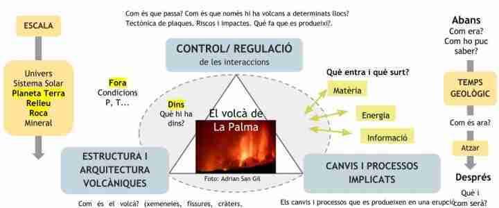 Model sistèmic. Les preguntes que val la pena investigar (volcans)